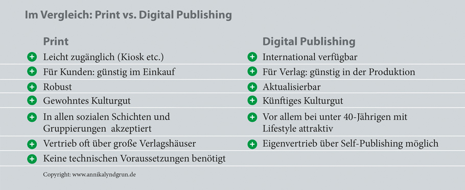 Print- und Screen-Publishing im Vergleich